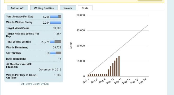 NaNoWriMo Day 16
